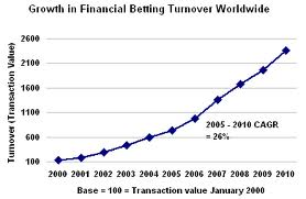 online financial bet growth in 2010
