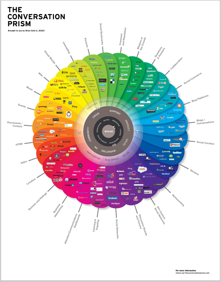 The Conversation Prism - Brian Solis & Jesse Thomas