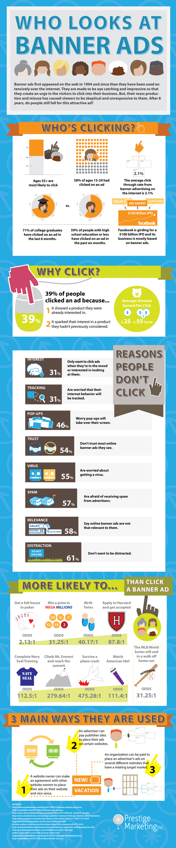 Great infograph on who looks at banner ads