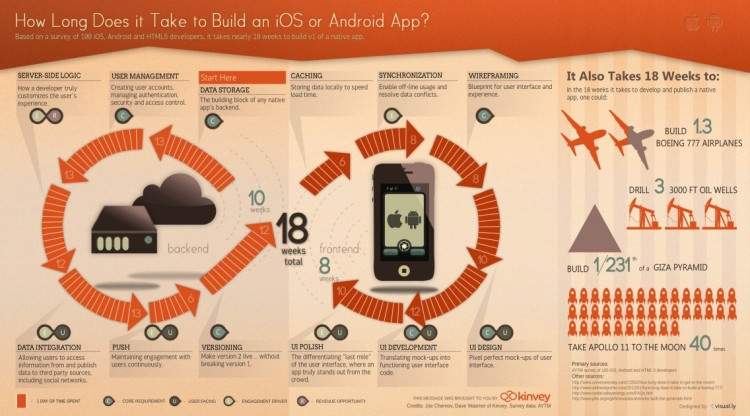 How long does it take to build an iOS or Android app