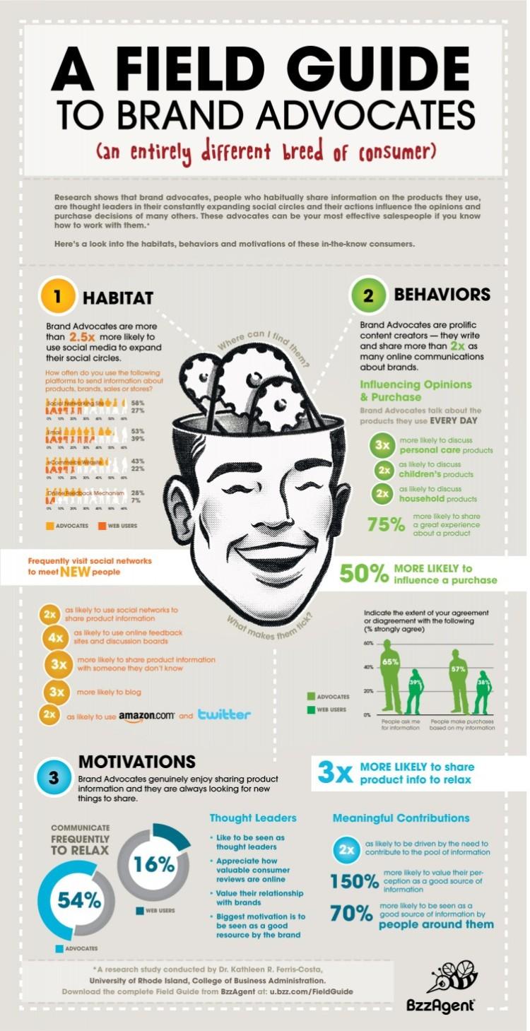 Brand Advocates infographic